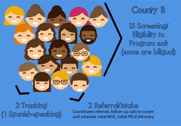 County B: 15 screening/eligibility to program exit, some bilingual; 2 tracking (1 spanish speaking); 2 referral/intake (Coordinates referrals, follow-up calls to screen and schedule inital MDE, initial PELICAN entry)