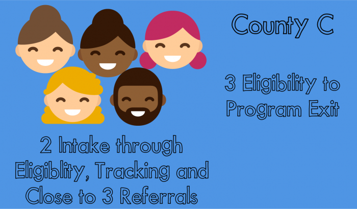 County C: 3 eligibility to program exit; 2 intake through eligibility, tracking and close to 3 referrals