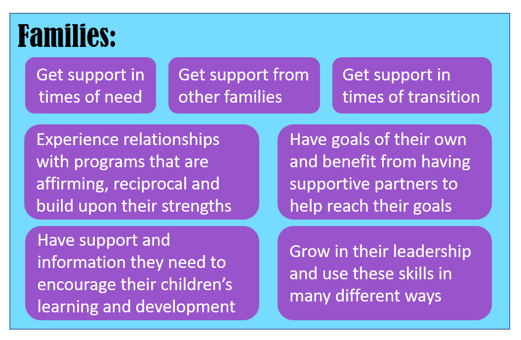 Through the everyday actions and interactions you have with families, you support these standards